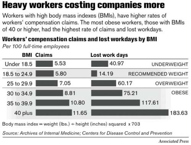 heavy workers costing companies